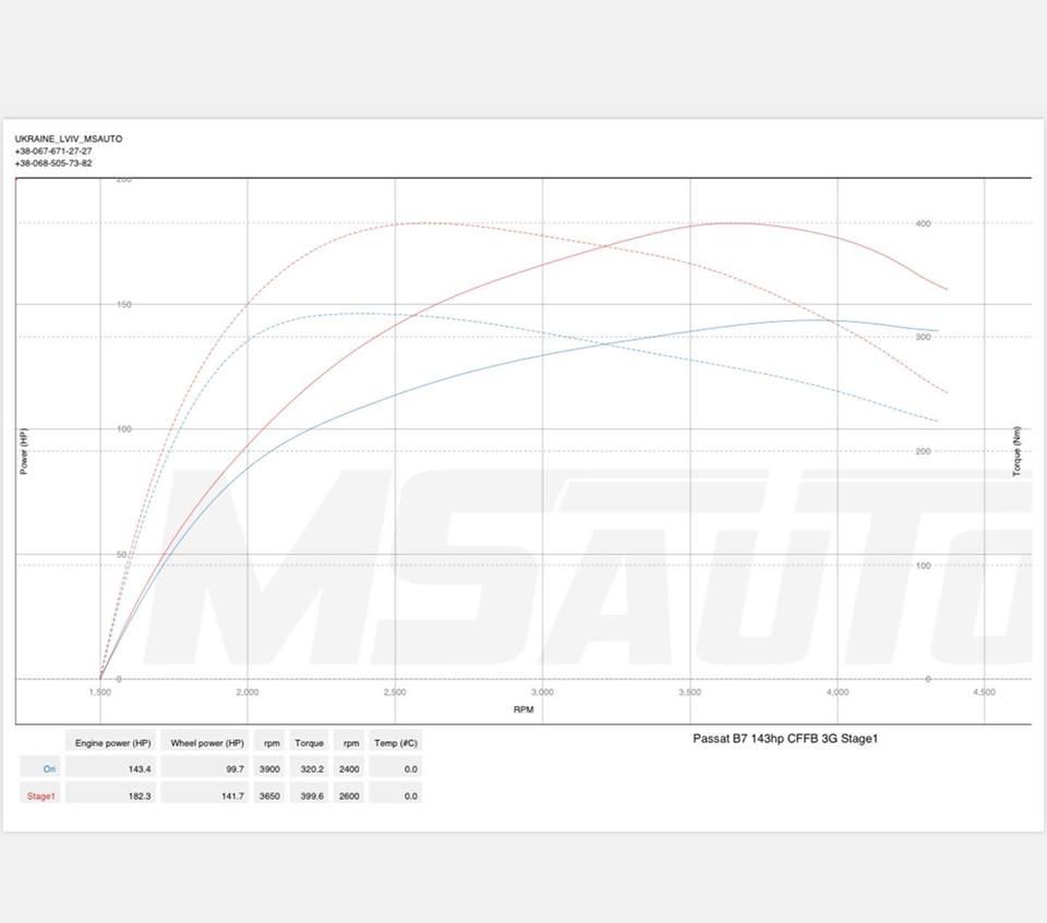 Чіп тюнінг VW Passat B7 2.0tdi CFFB