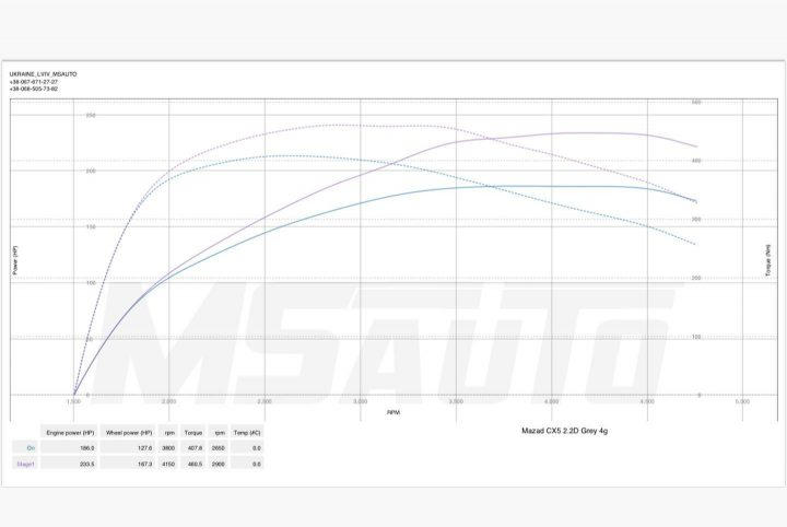 Чіп тюнінг Mazda CX5 2.2d Skyactiv 175hp Stage1