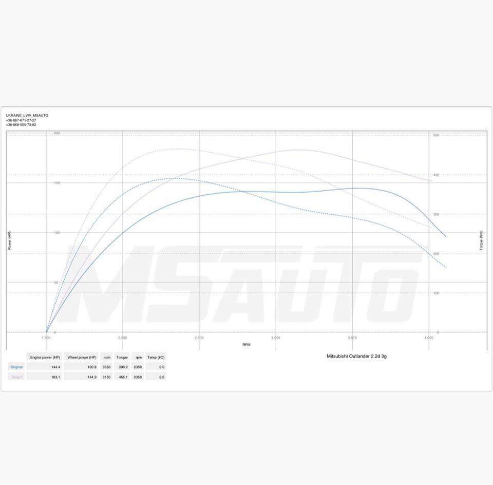 Чіп Тюнінг Mitsubishi Outlander 2.2DI-D 150hp