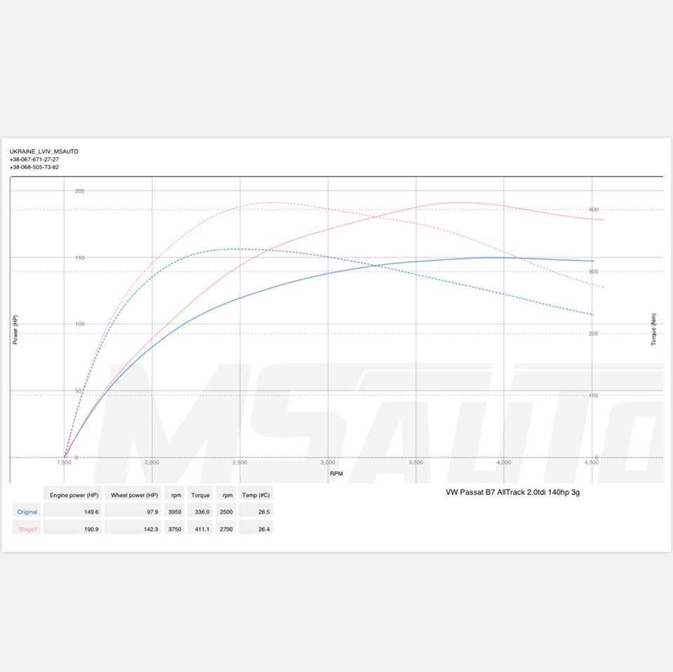 Чіп тюнінг VW Passat B7 Alltrack 2.0tdi