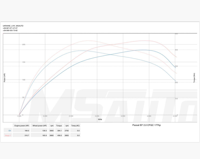 Чіп тюнінг VW Passat B7 2.0tdi CFGC 177hp