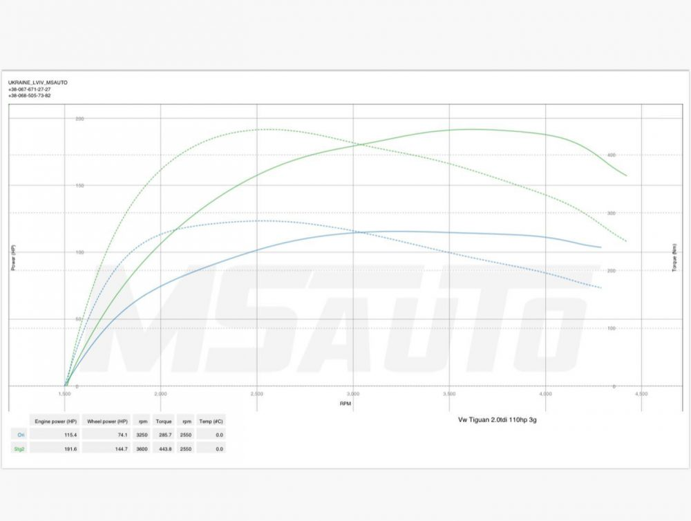 Чіп тюнінг VW Tiguan 2.0tdi CFFD 110hp Stage1