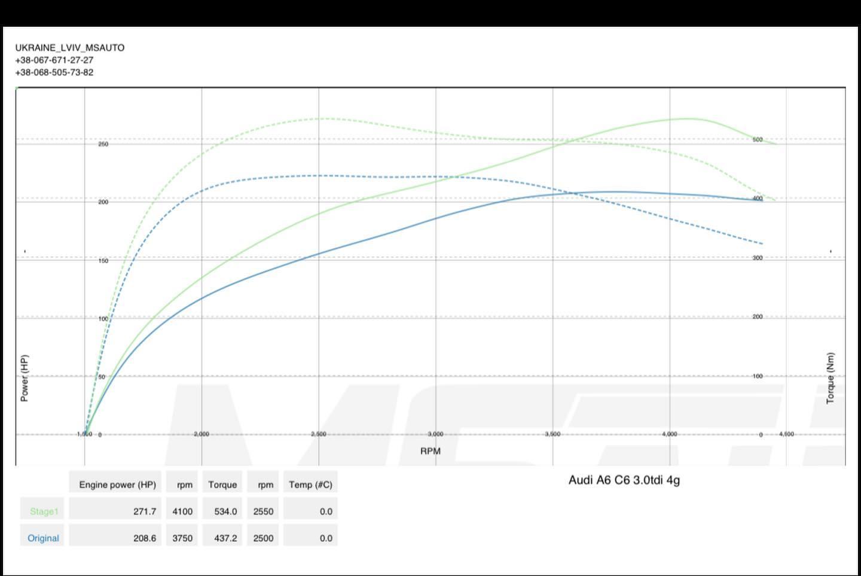 Чіп тюнінг Audi A6 C6 3.0tdi BMK Stage1