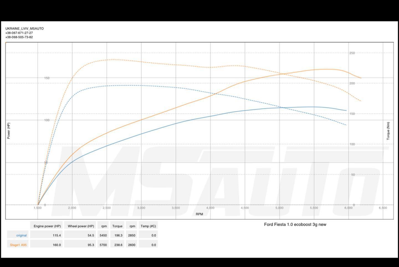 Чіп тюнінг Ford Fiesta 1.0 ecoboost Stage1