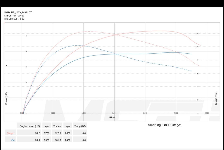 Чіп Тюнінг Smart fortwo 450 0.8cdi Stage1