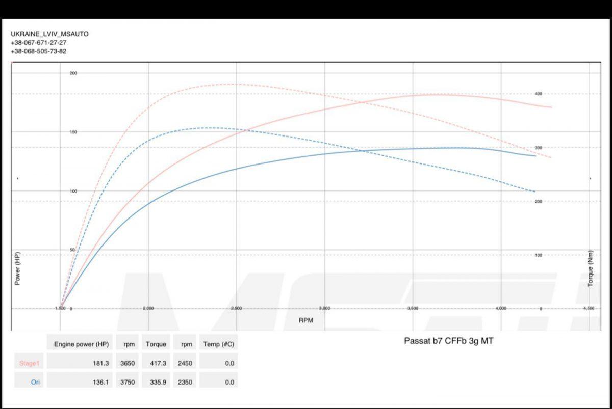 Чіп тюнінг VW Passat B7 2.0tdi Stage1