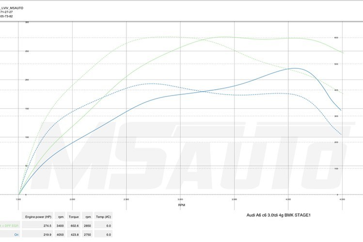Чіп тюнінг Audi A6C6 3.0TDI BMK Stage1