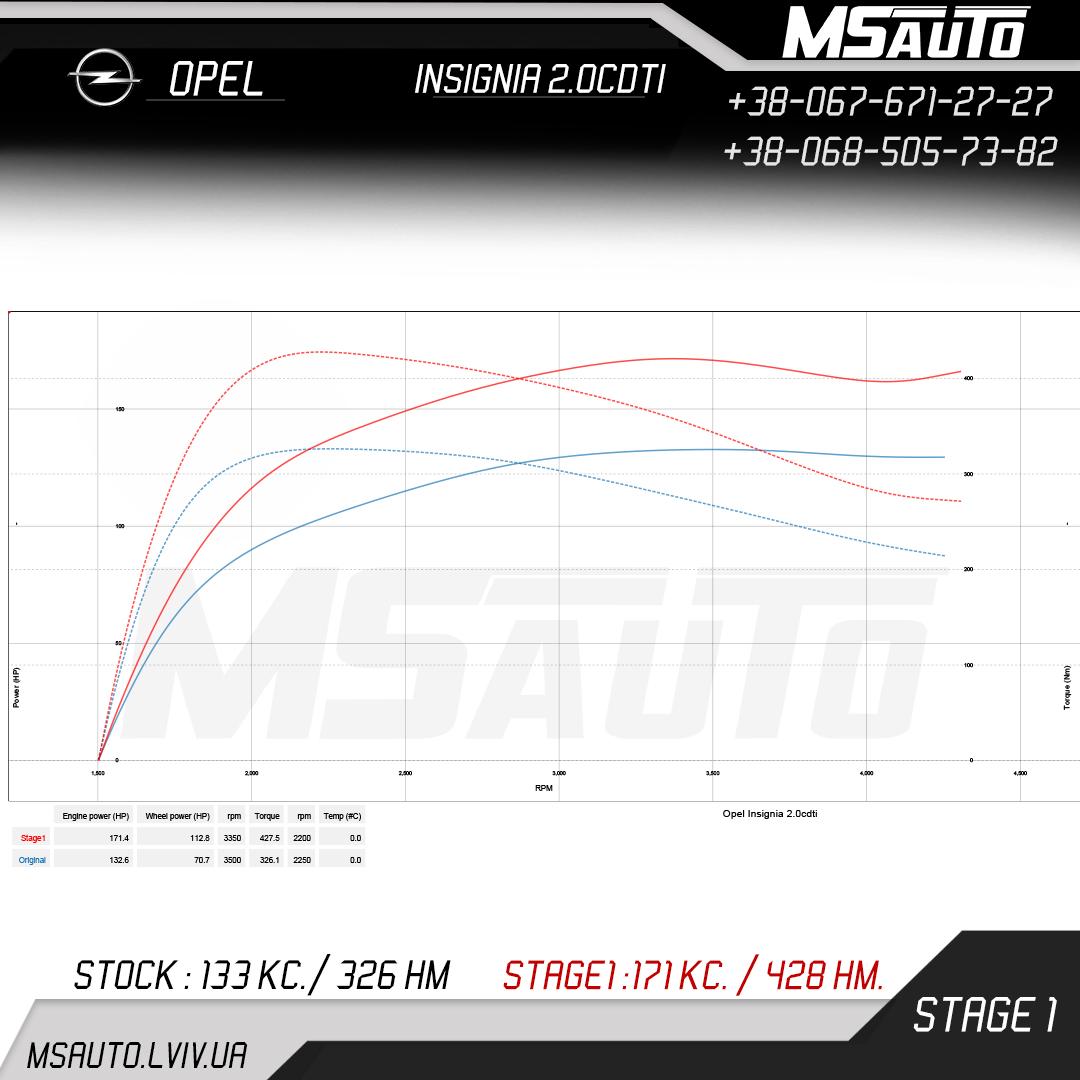 Opel Insignia 2.0cdti Stage 1
