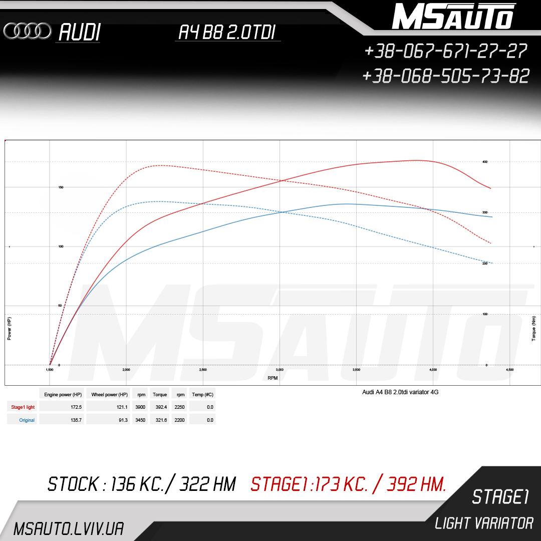 Audi A4 B8 2.0tdi Stage 1