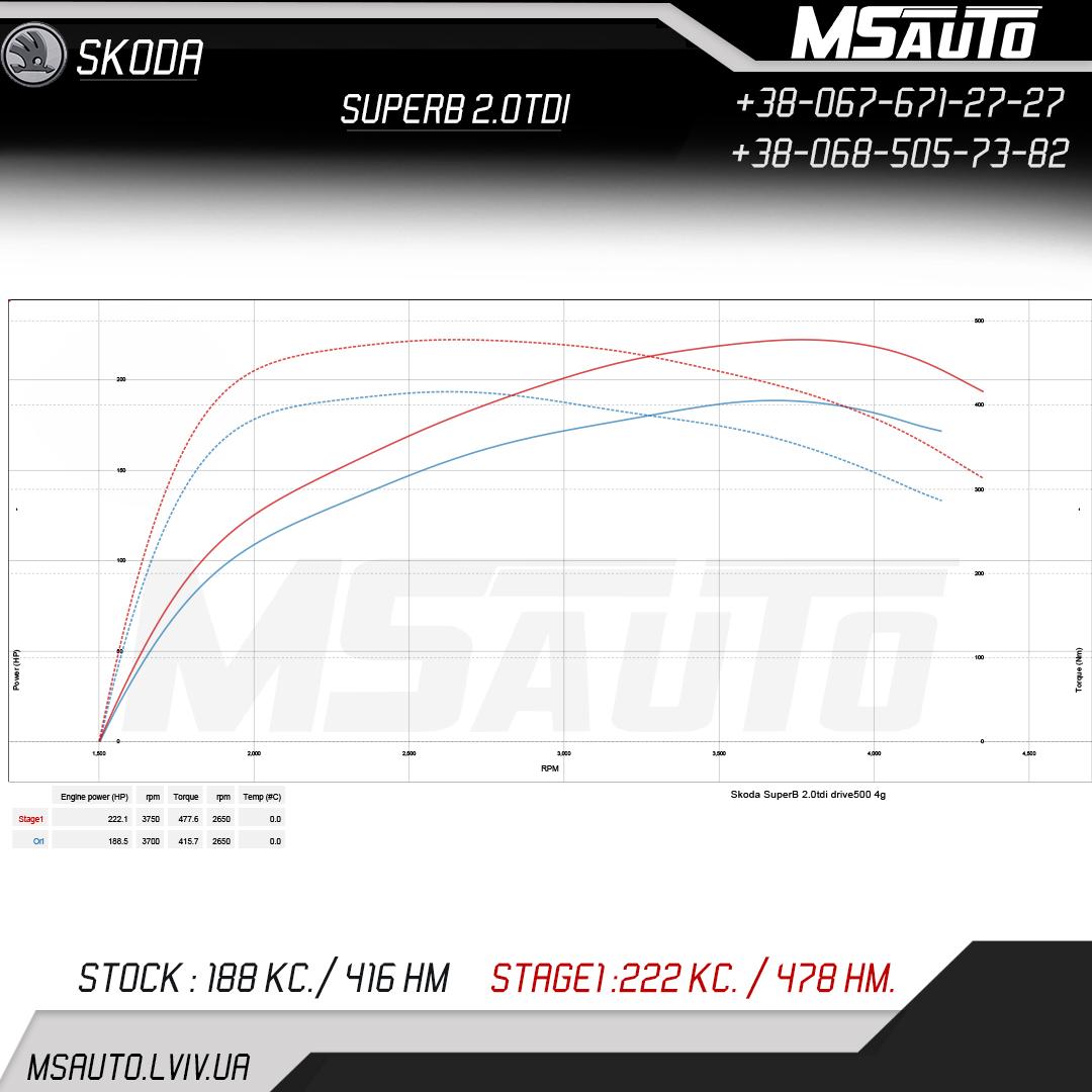 Skoda SuperB 2.0tdi DRIVE500 STAGE 1