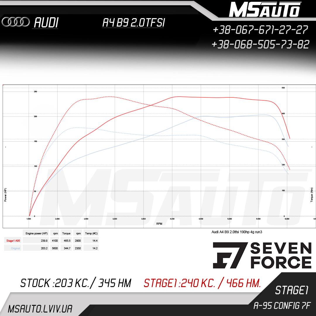 Audi A4 B9 2.0tfsi A95 7F Stage1