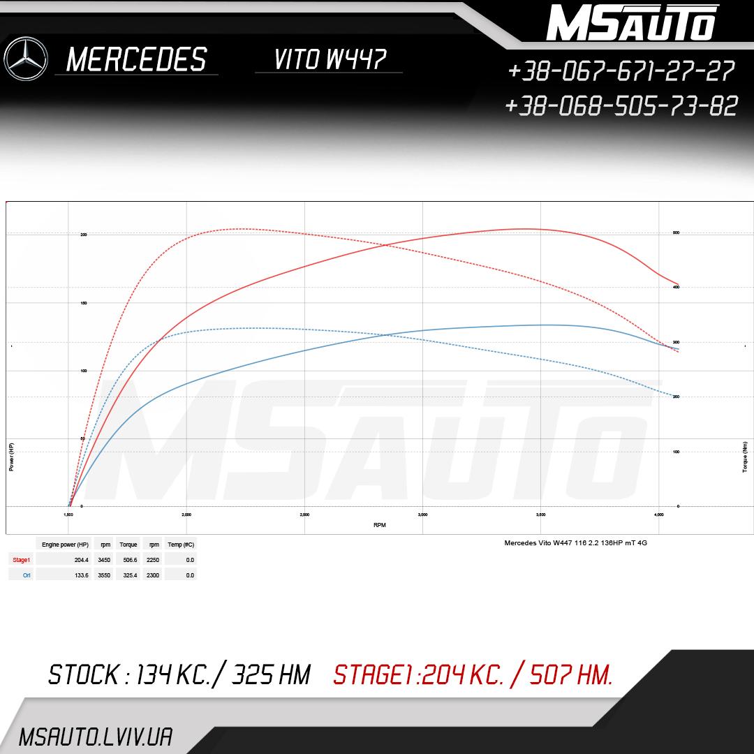 Mercedes Vito W447 2.2cdi Stage 1+