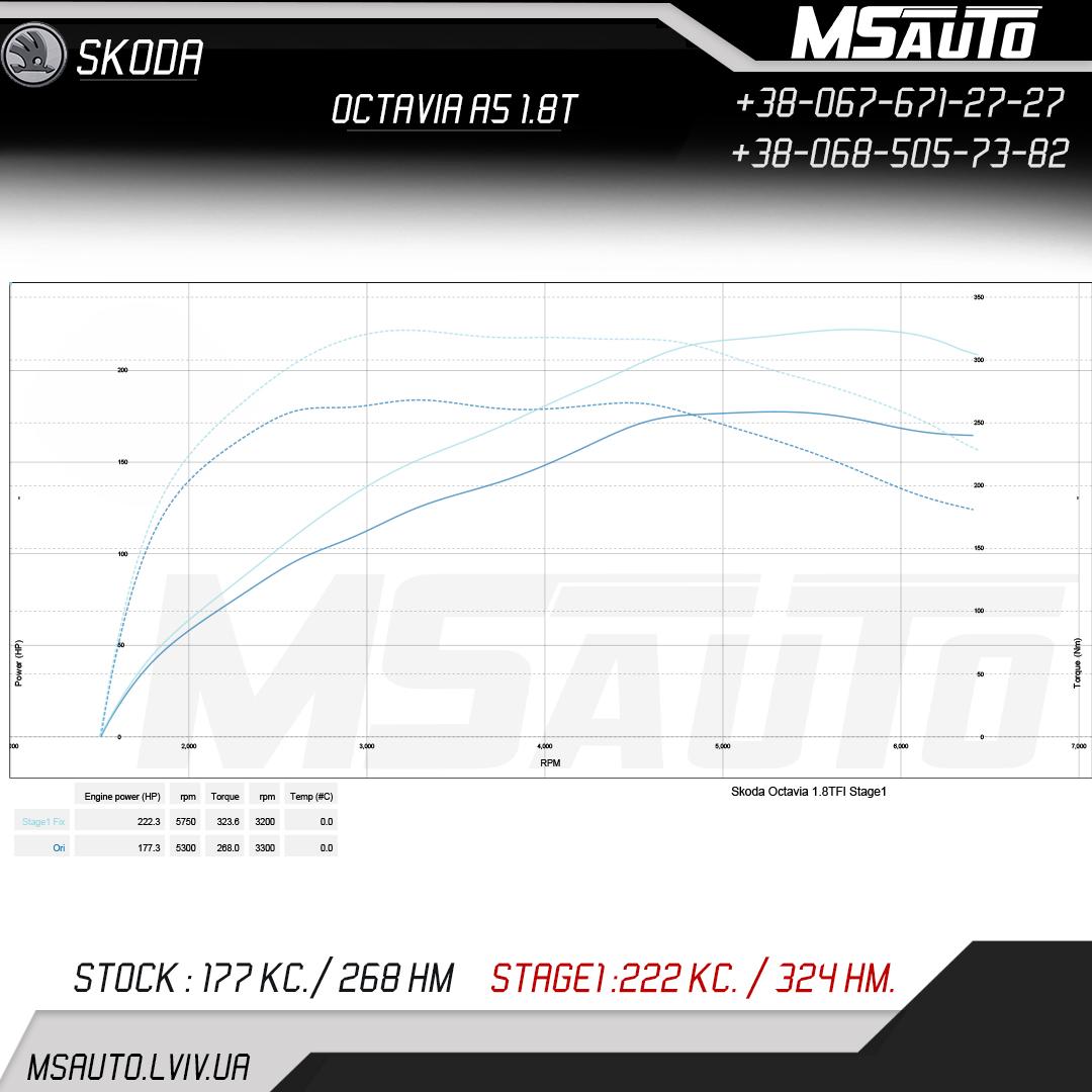 Чіп Тюнінгу Skoda Octavia A5 1.8t Stage 1