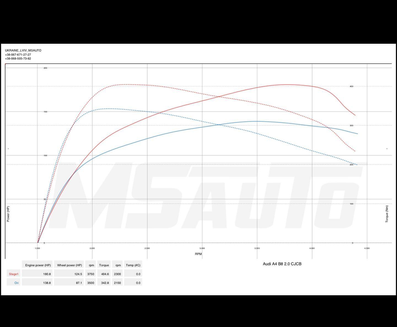 Чіп тюнінг Audi A4 B8 2.0tdi СJCB
