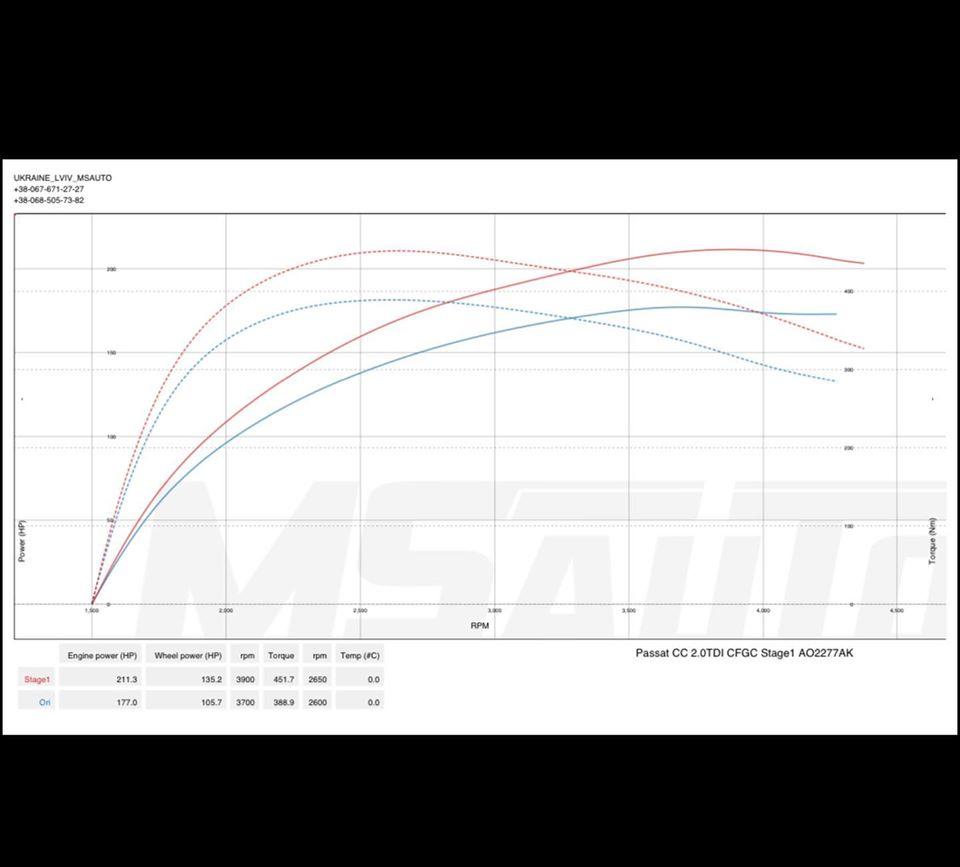 Чіп тюнінг VW Passat CC 2.0tdi 177hp Stage1