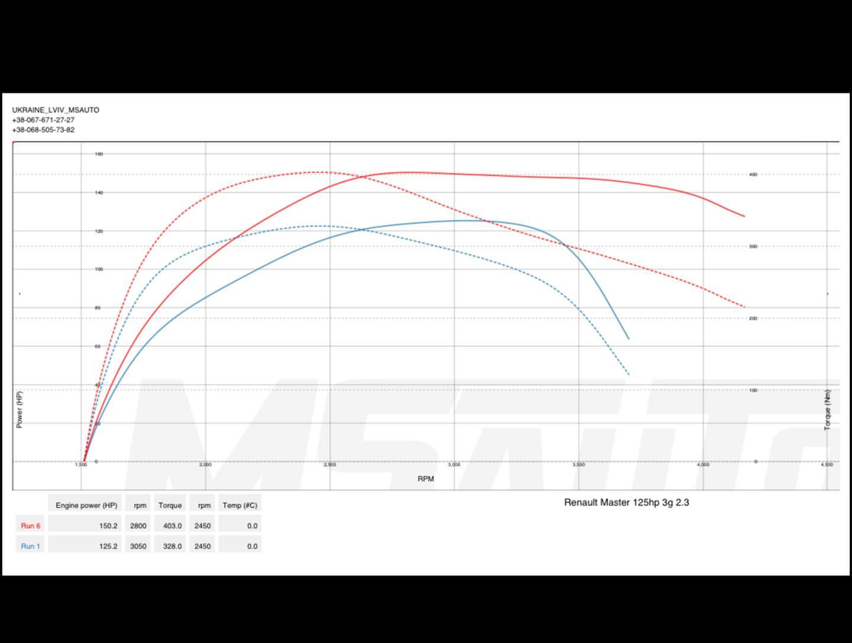 Чіп Тюнінг Renault Master 2.3dci 125HP