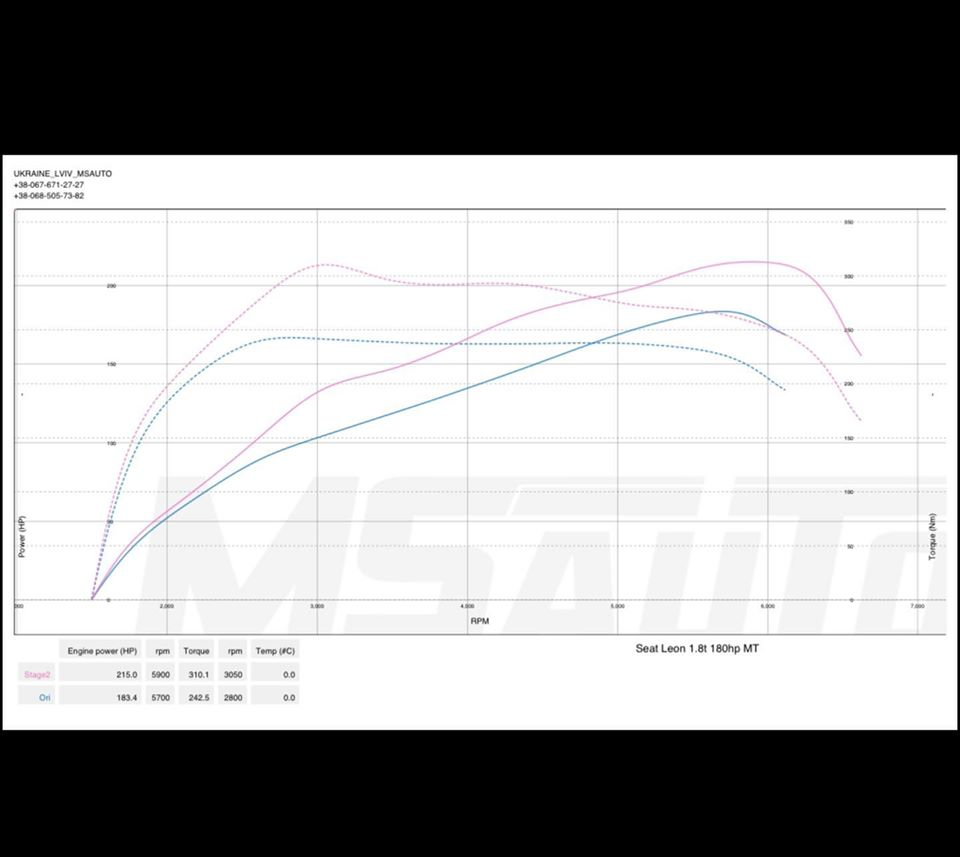 Чіп Тюнінг Seat Leon 1.8T 180hp Stage2