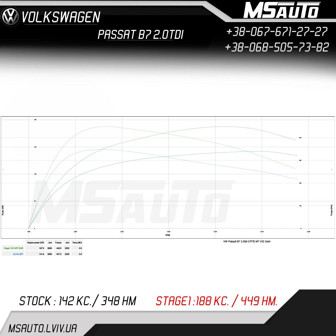 Volkswagen Passat B7 2.0 TDI Stage 1