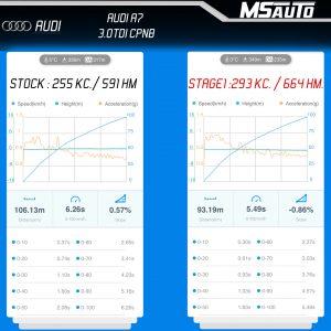 3St Bilyj 300x300 - AUDI A7 3.0tdi CPNB Stage 1