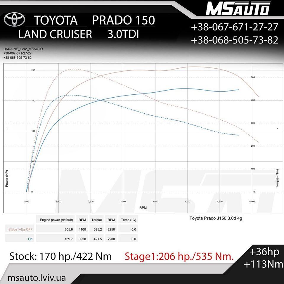Чіп тюнінг Toyota LC Prado 150 3.0tdi