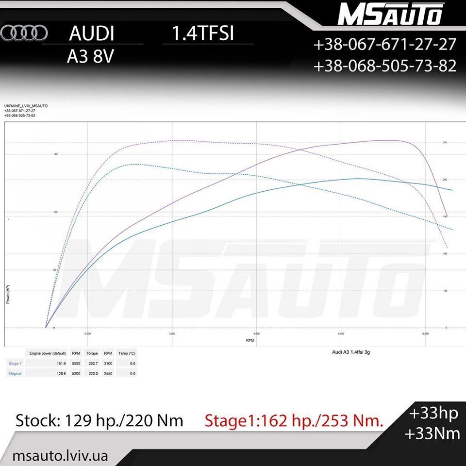 ЧІП ТЮНІНГ Audi A3 8V 1.4tfsi STAGE1