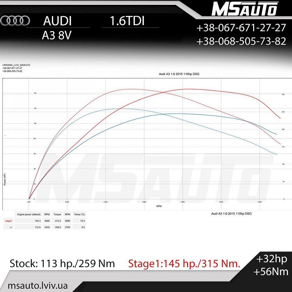 ЧІП ТЮНІНГ Audi A3 8V 1.6 TDI