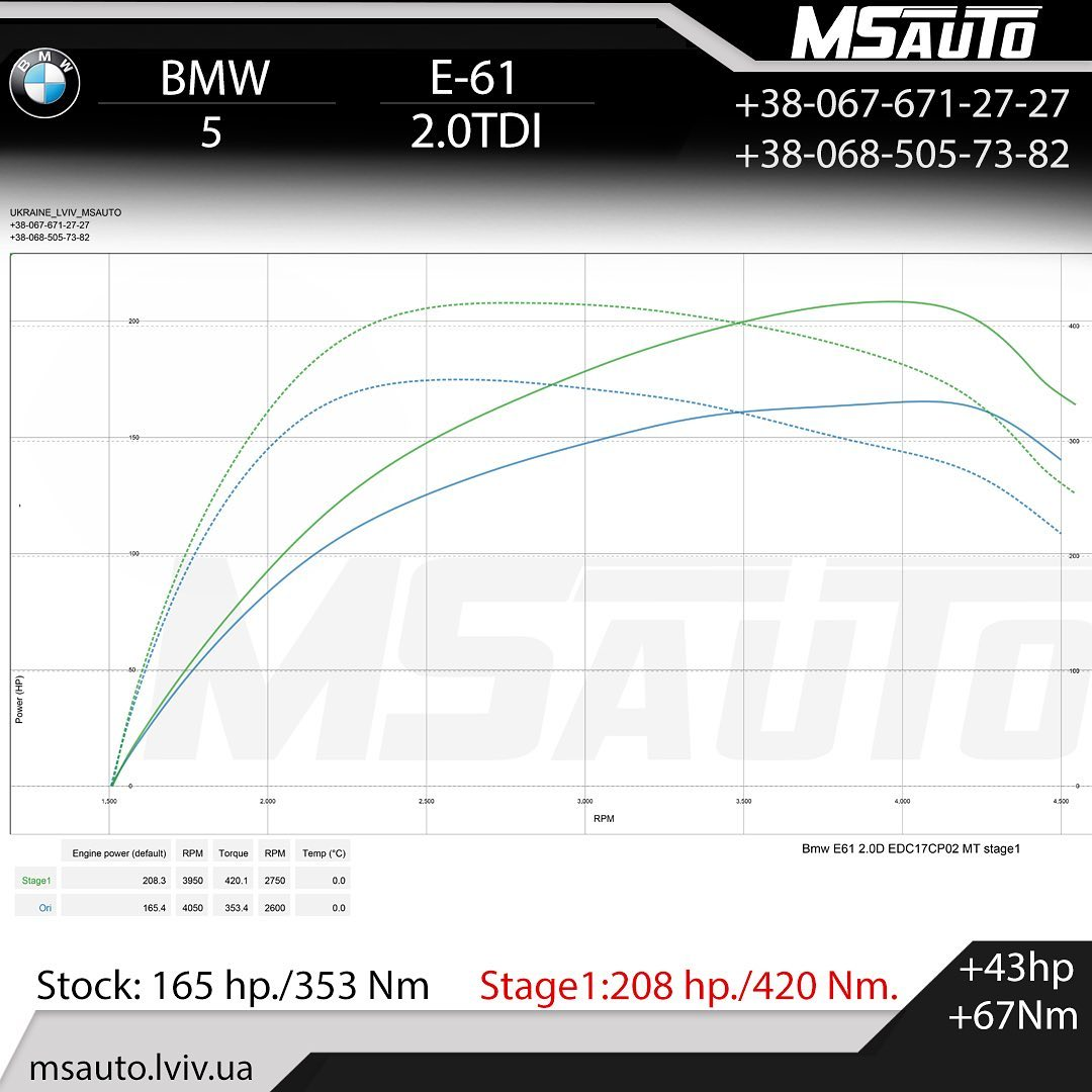 ЧІП ТЮНІНГ BMW 5 E61 2.0tdi Stage1