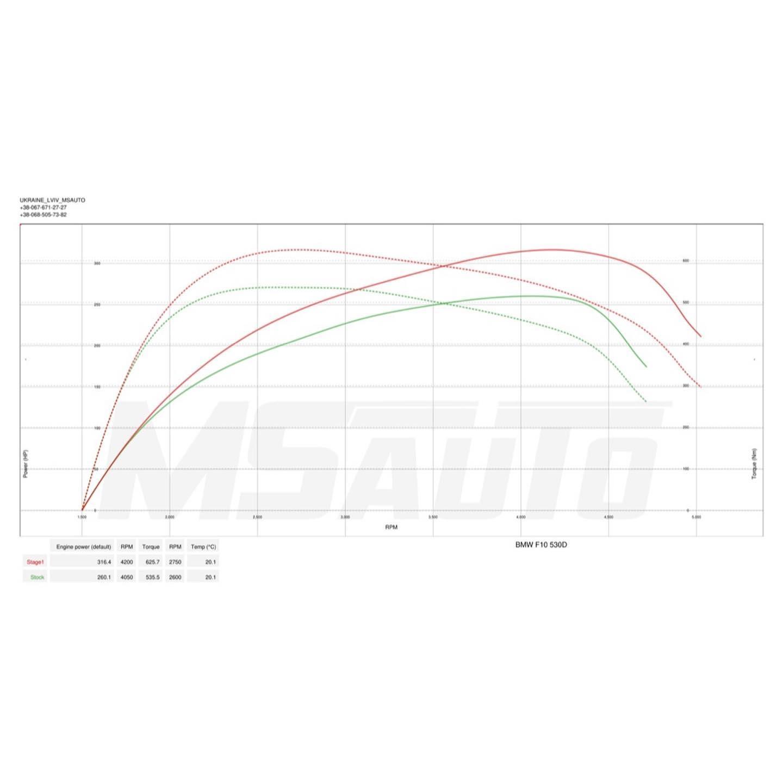 Чіп тюнінг BMW F10 530D Stage1