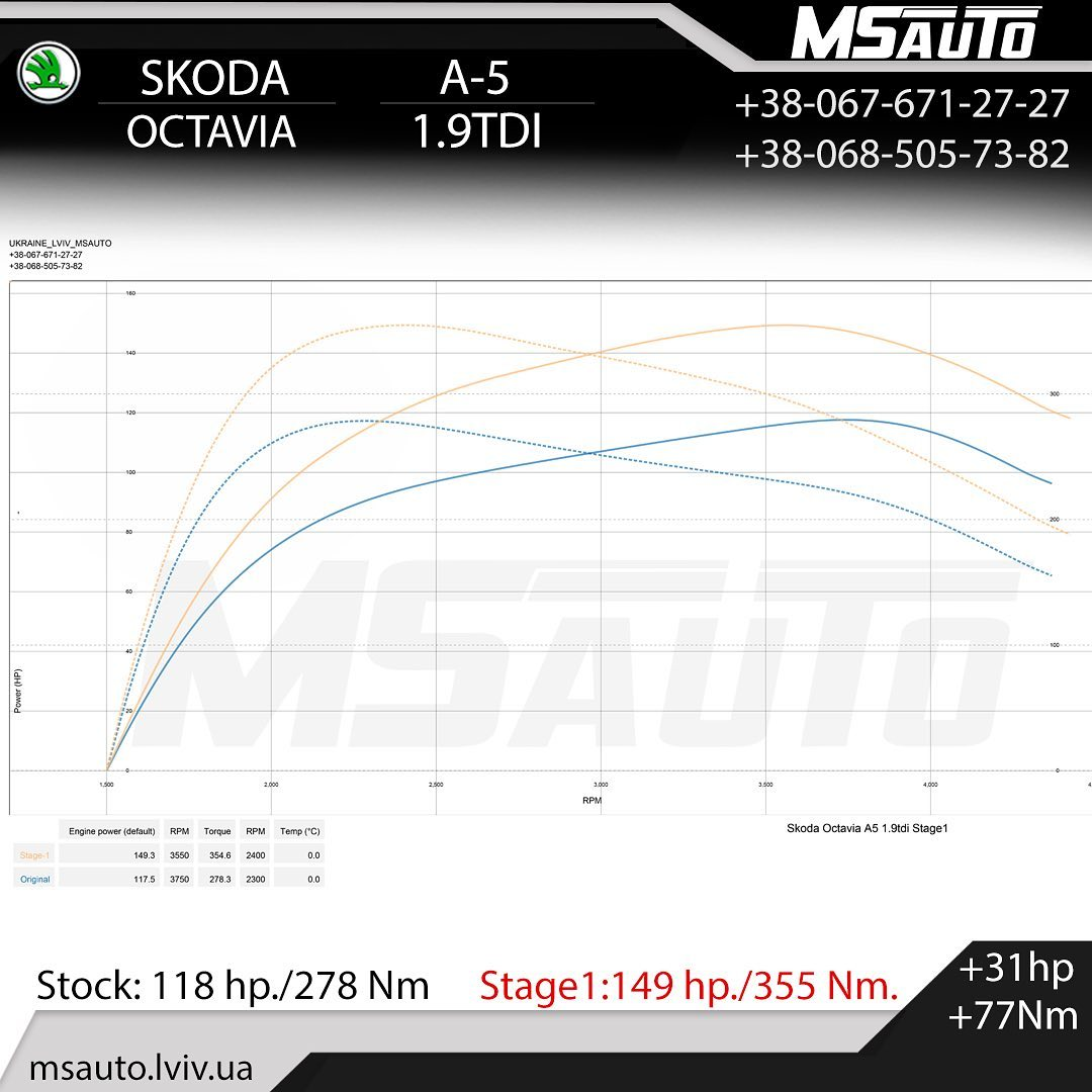 Чіп тюнінг Skoda Octavia 1.9TDI Stage1