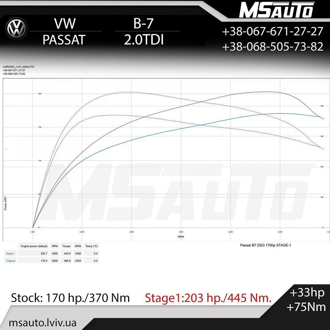 Чіп тюнінг W Passat B7 2.0tdi 170hp Stage1