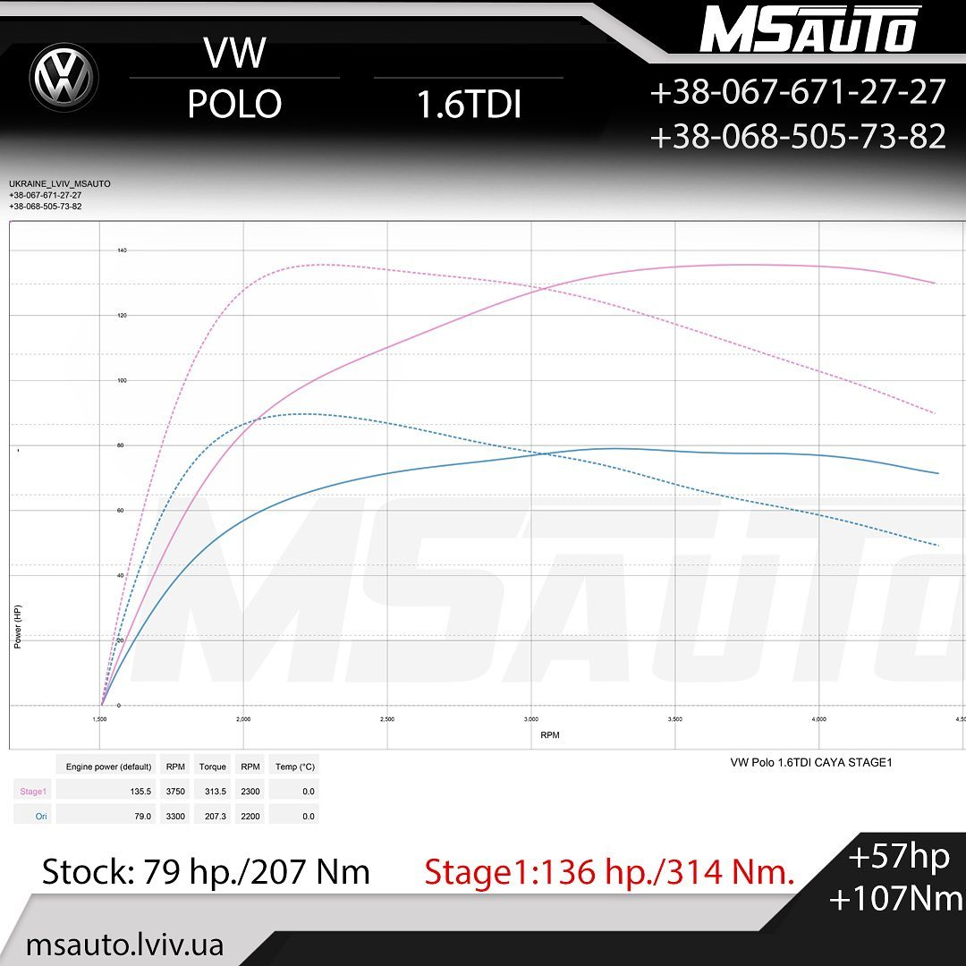 Чіп тюнінг VW Polo 1.6tdi 75hp Stage1