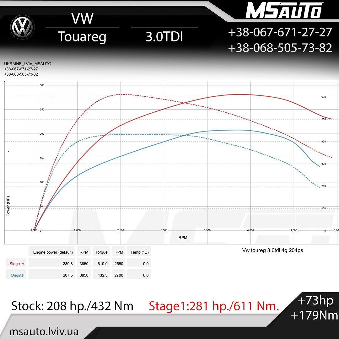 Чіп тюнінг VW Touareg 3.0 TDI  204hp STAGE1