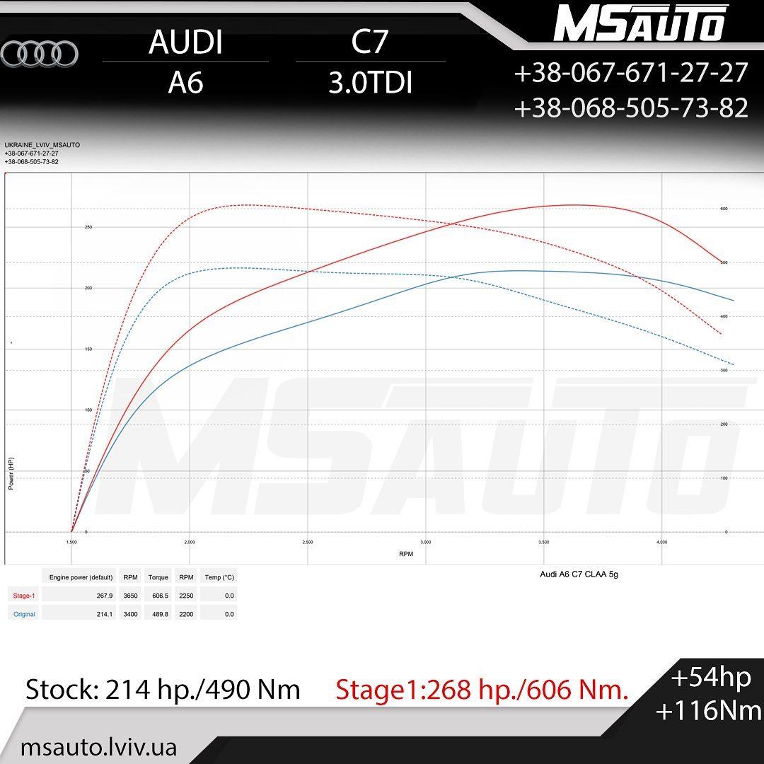Чіп тюнінг Audi A6 C7 3.0tdi CLAA