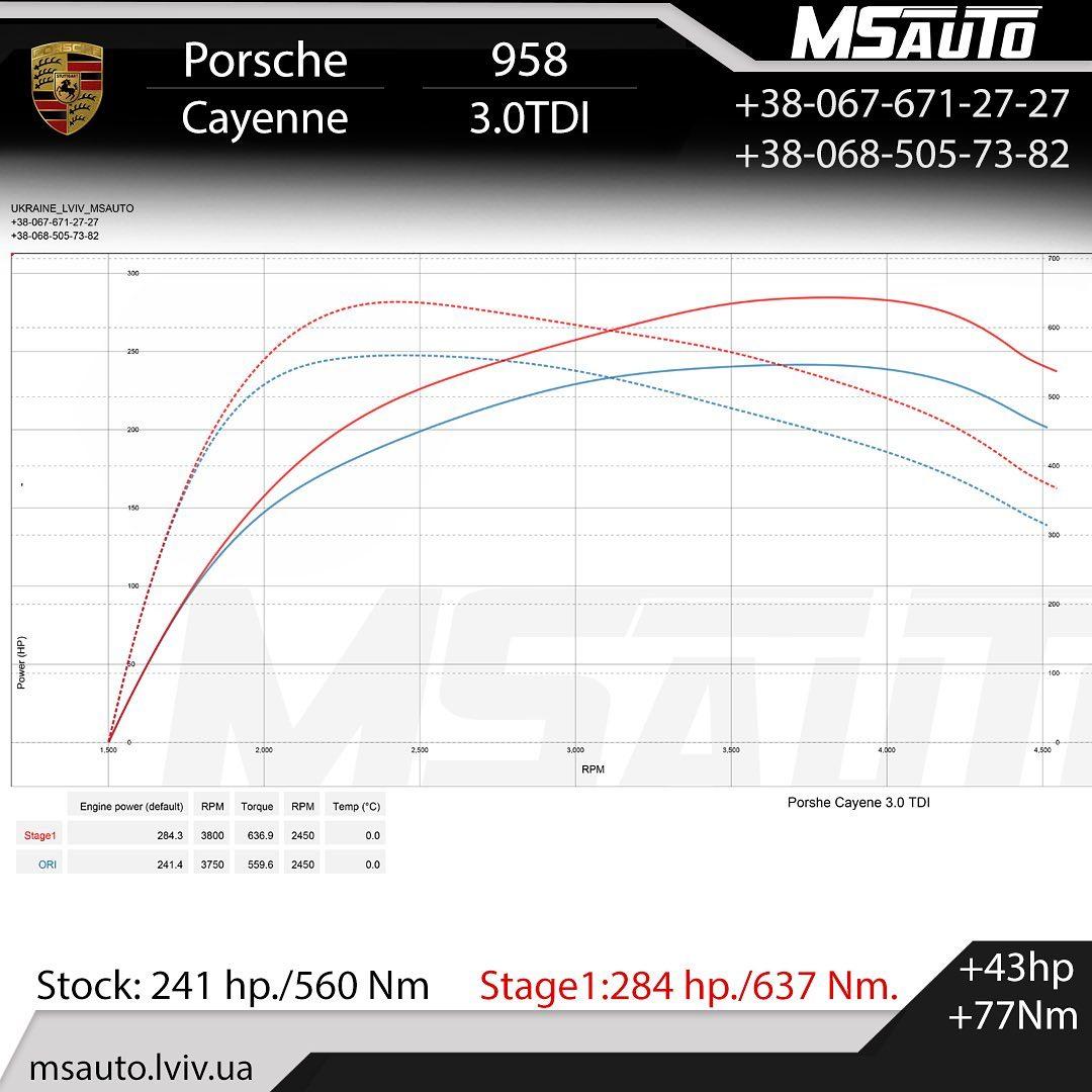 Чіп Тюнінг Porsche Cayenne 958 3.0tdi
