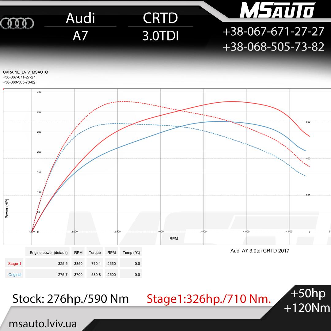 Чіп Тюнінг  Audi A7 C7 3.0TDI CRTD Stage1