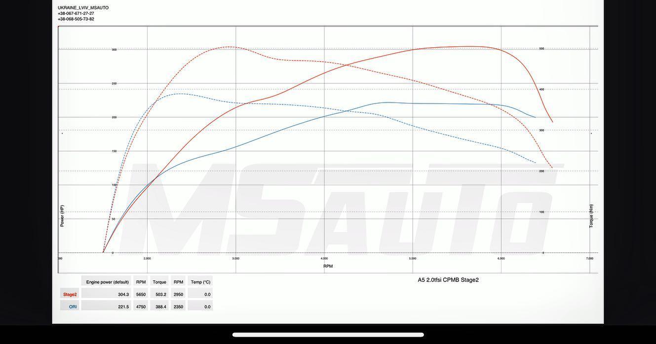 Чіп тюнінг Audi A5 2.0tfsi CPMB gen2 Stage2