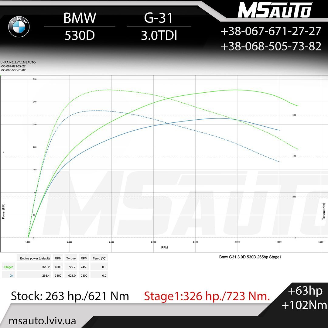 Чіп тюнінг BMW 530D G31 Stage1