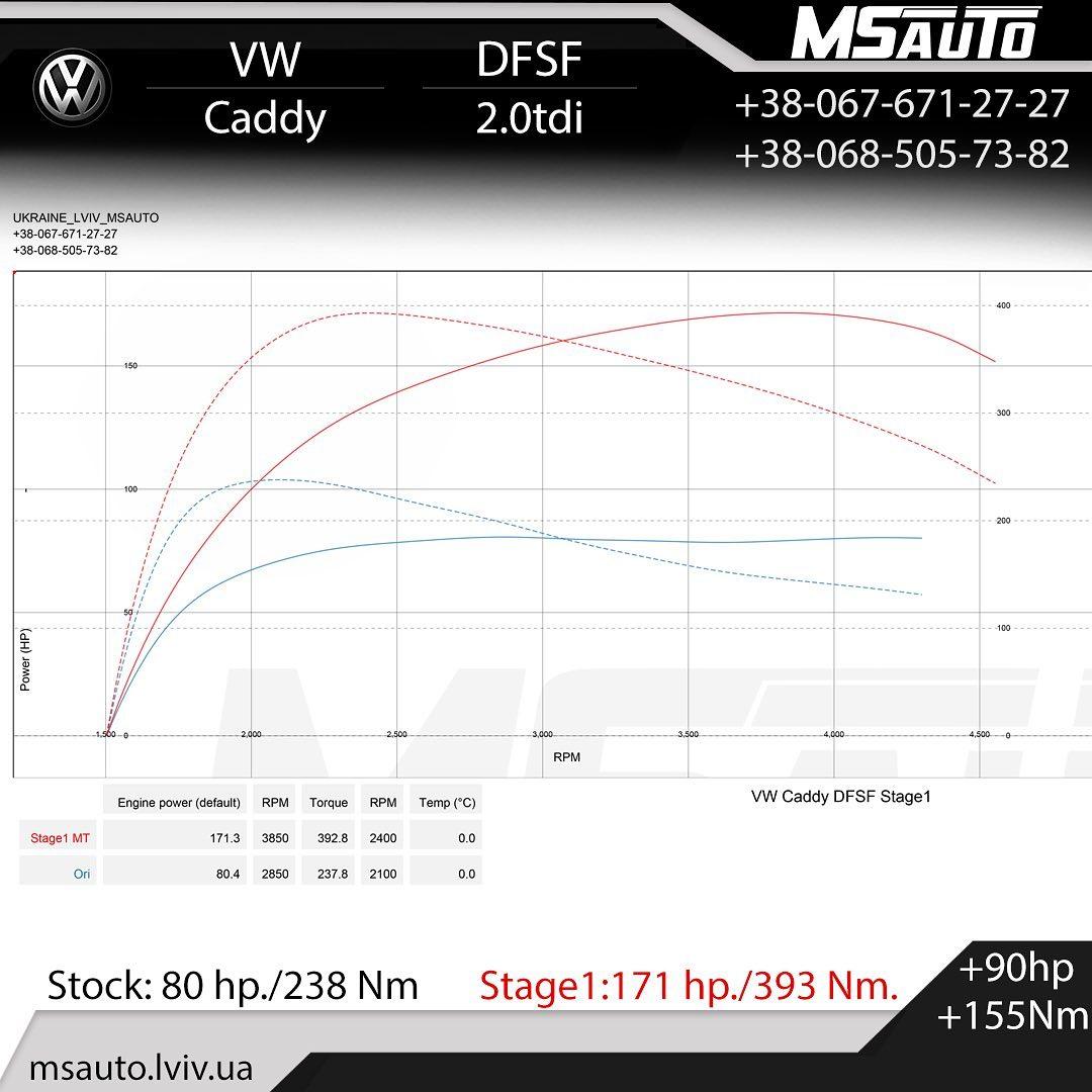 Чіп тюнінг VW Caddy 2.0tdi 75HP DFSF  Stage1