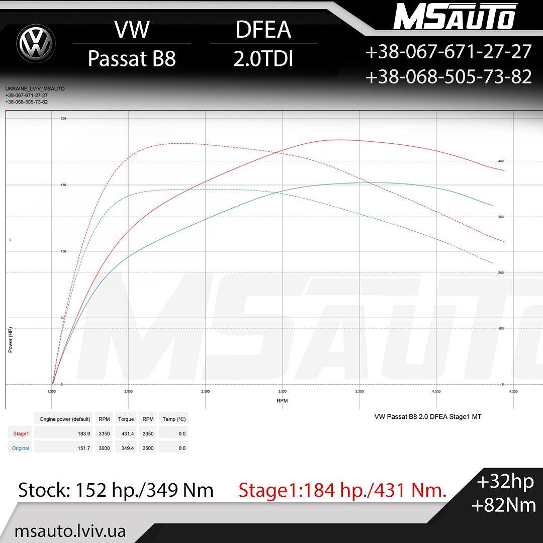 Чіп тюнінг VW Passat B8 2.0tdi DFEA