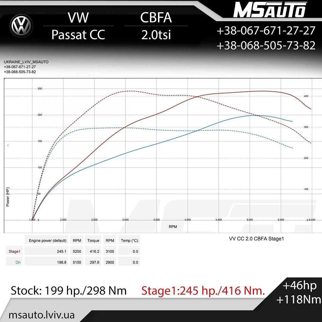 Чіп тюнінг VW Passat CC 2.0tsi CBFA  Stage1