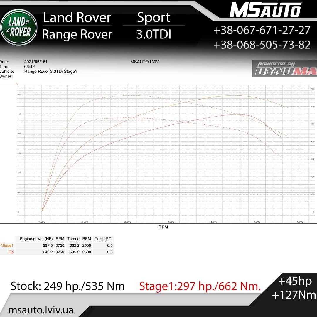 Чіп тюнінг Skoda Octavia A5 VRS 2.0tdi