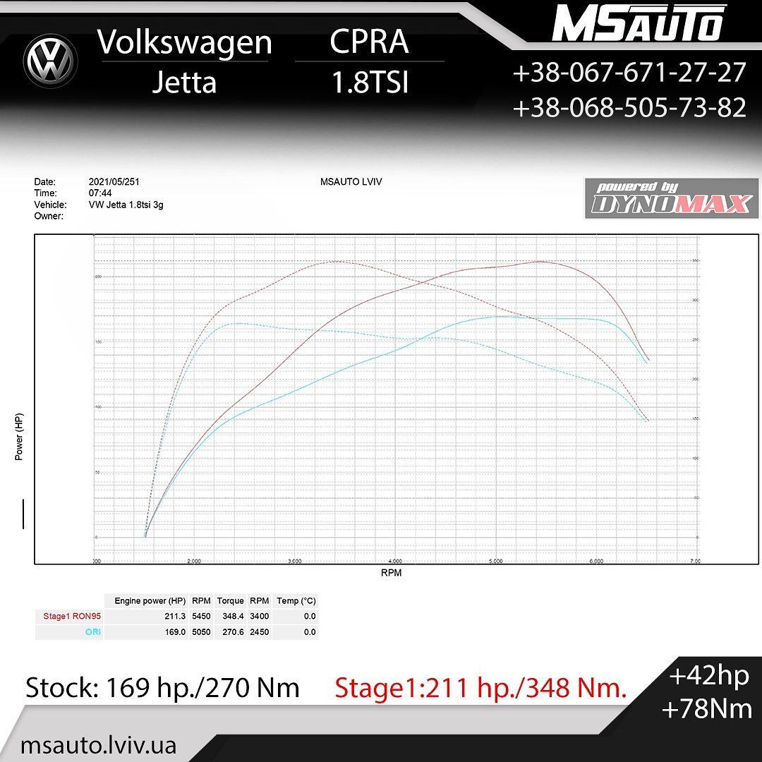Чіп тюнінг Volkswagen Jetta 1.8TSI CPRA