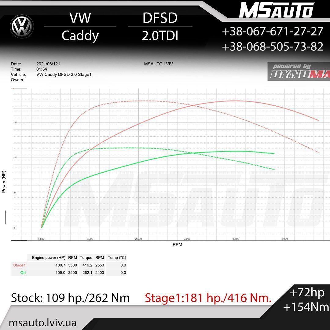 Чіп тюнінг VW Caddy 2.0tdi DFSD